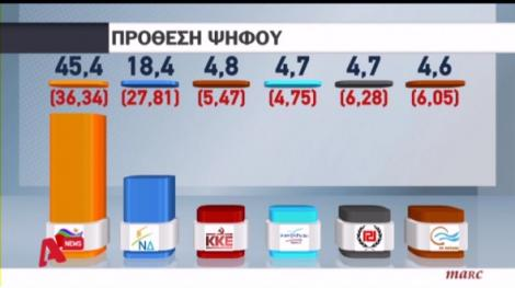 syriza poll Feb