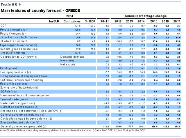EU forecast Greece