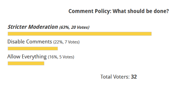 Comments Policy poll: The people have spoken