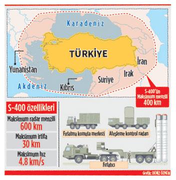 S-400 stigao u Tursku S-400-Turkey